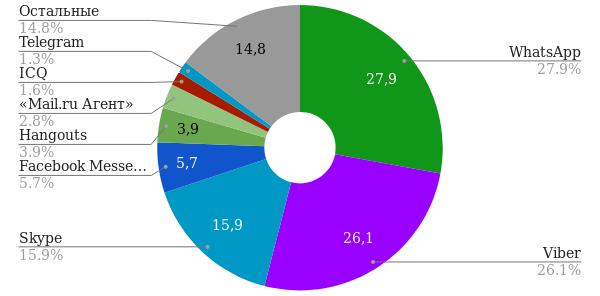 Процентная диаграмма использования мессенджеров