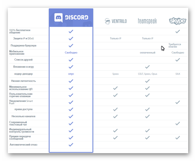 Таблица преймуществ Discord