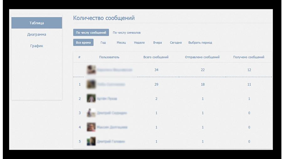 Интерфейс VK Stats для Вконтакте