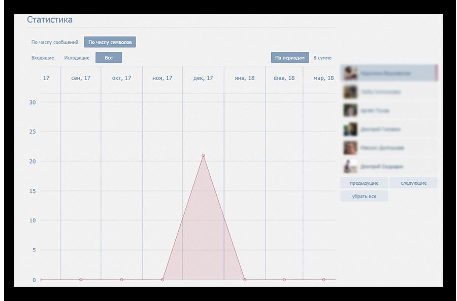 Отображение статистики сообщений ВК по количеству отправленных символов