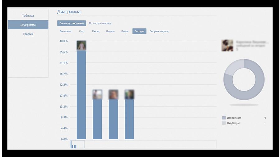Отображение статистики сообщений Вконтакте в виде диаграммы