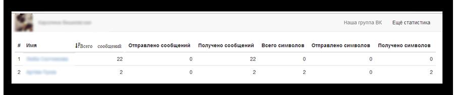 Результат сканирования сообщений вконтакте через браузер опера