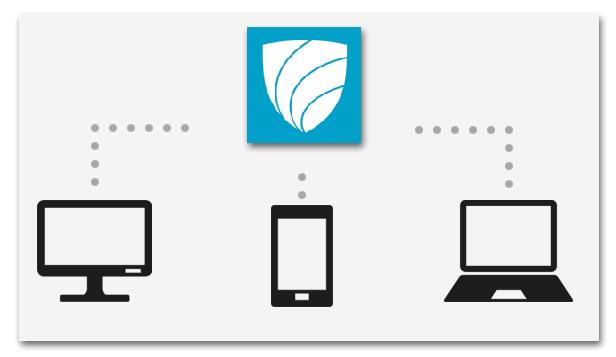 Полная синхронизация между устройствами разных типов